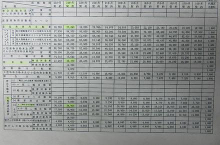 平成29年4月1日 自賠責保険料 変更